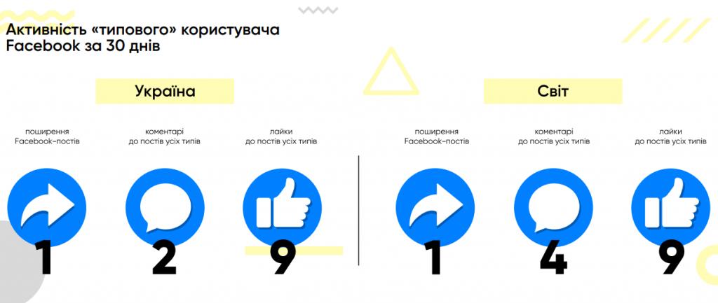 Активность типичного пользователя Facebook за 30 дней