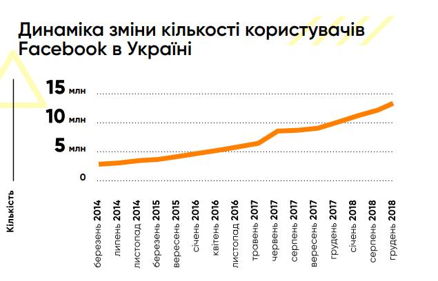 Динамика изменения количества пользователей в Украине