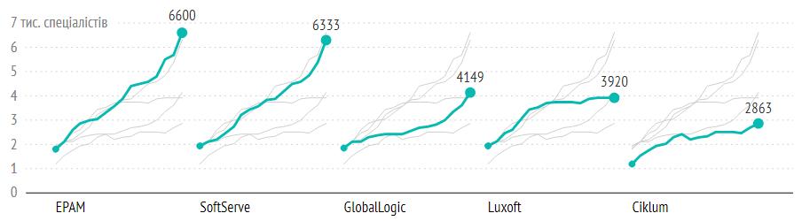 Динамика роста топ-5 компаний
