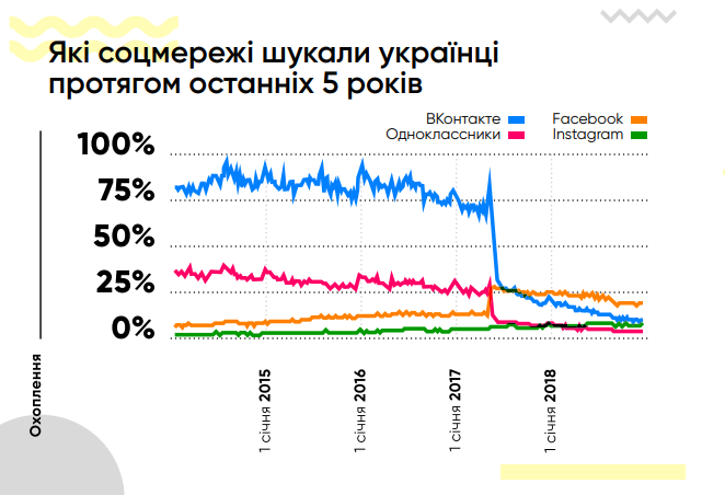 Какие соцсети искали украинцы на протяжении последних 5 лет