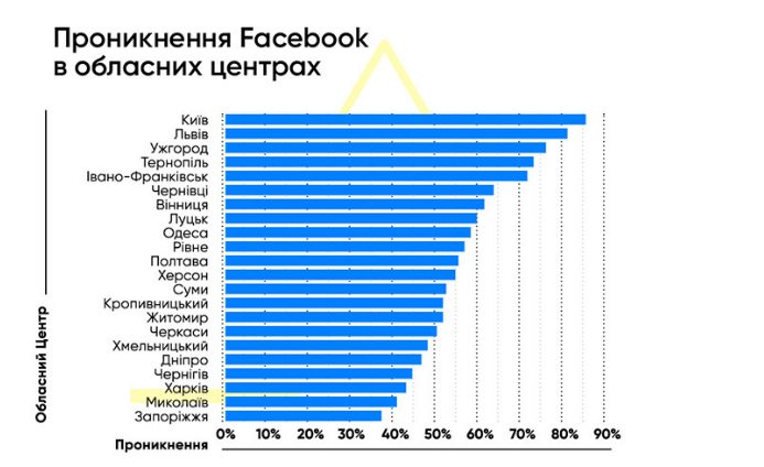 Количество пользователей Facebook в областных центрах