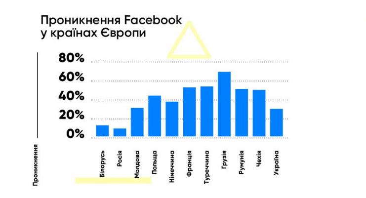 Количество пользователей Facebook в странах Европы