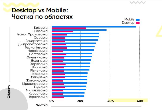 Доля пользователей, которые используют телефон или десктоп по областям