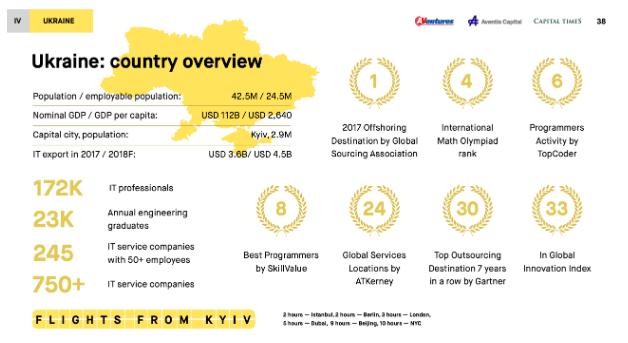 Обзор Украины в отрасли