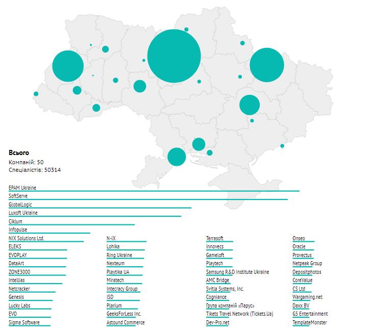 Распределение специалистов 50 крупнейших ІТ-компаний по городам Украины