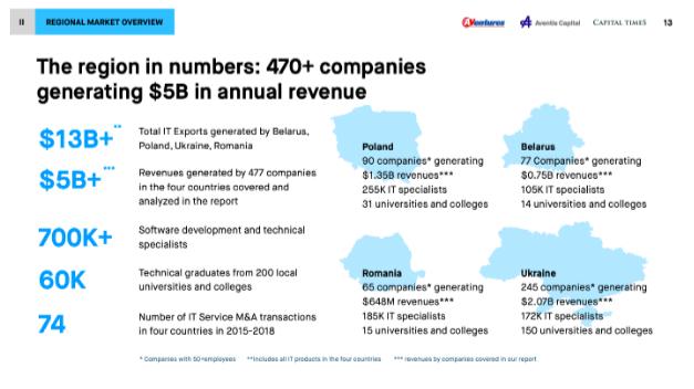 Регион в цифрах: 470+ компаний приносит 5 млрд. долларов годового дохода
