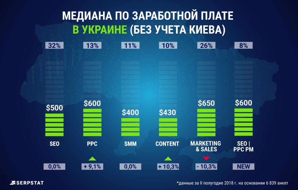 Сравнение заработных плат в Украине (без учета Киева)