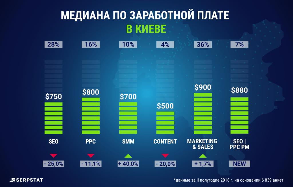 Сравнение заработных плат в Украине (с учетом Киева)