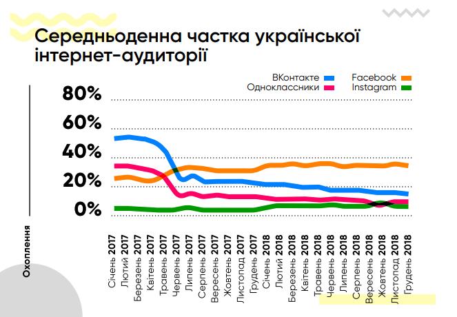 Среднедневная доля украинской интернет-аудитории