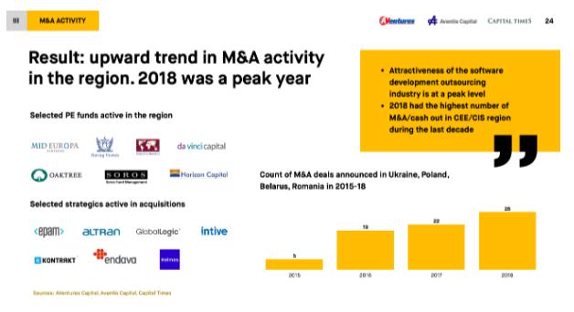 Тенденция к росту слияний и поглощений в регионе. 2018 – был пиковым годом