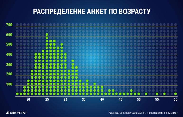 Распределение анкет по возрасту