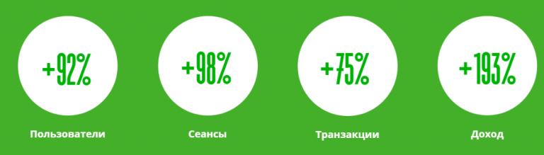 Рост показателей Instagram