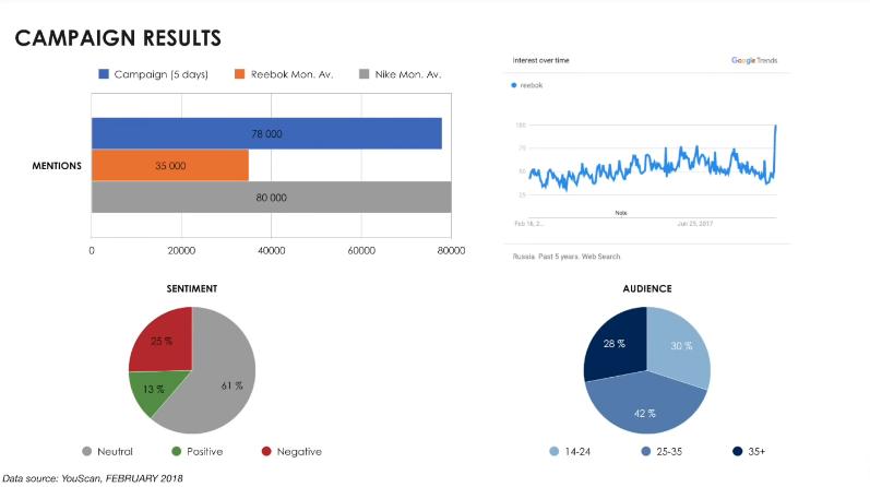Результаты рекламной кампании Reebook
