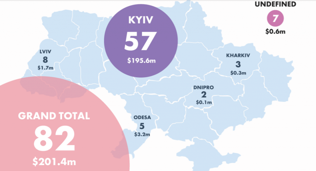 Ukrainian Venture Capital and Private Equity Overview