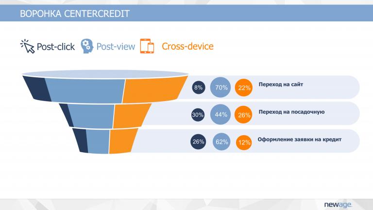 «89% клиентов приходили через 2-3 дня после просмотра». Почему нельзя оценивать рекламу по кликам – кейс