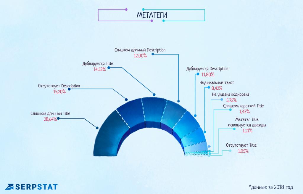 SEO-ошибки, связанные с метатегами
