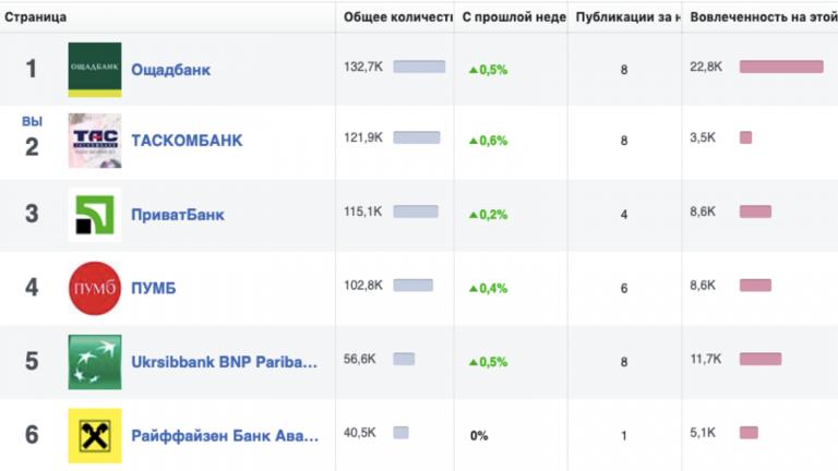 Как получить 100 тыс. подписчиков в Facebook, потратив всего $2 тыс. на рекламу: кейс «Таскомбанк»