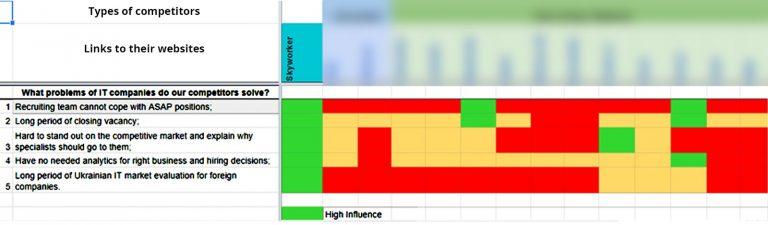 В таблиці болі ІТ компаній, які вирішує Skyworker в порівнянні з конкурентами
