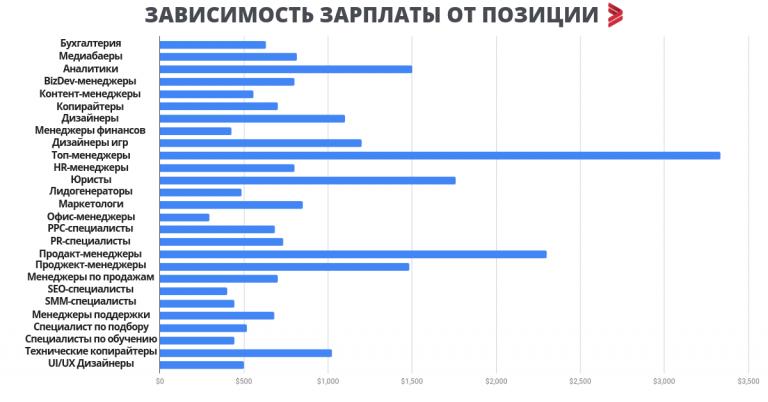 Исследование: сколько зарабатывают нетехнические специалисты в Украине. Сравните со своей зарплатой
