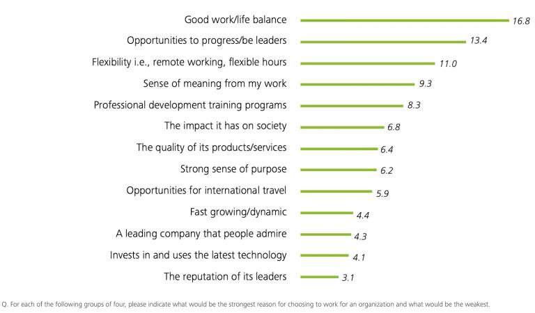 The 2016 Delloite Millenial Survey