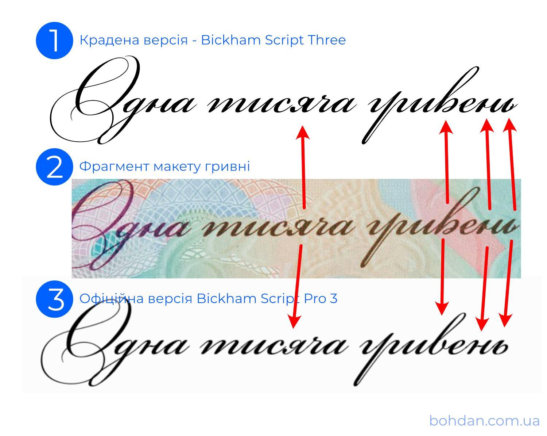 Различия в шрифтах