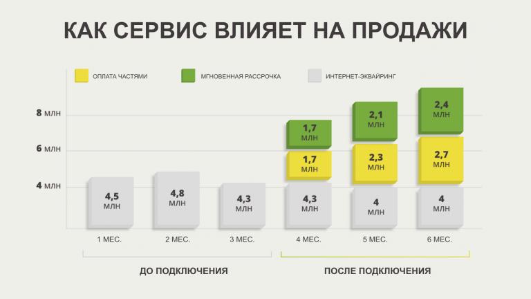 В мае сервисы «Оплата частями» и «Мгновенная рассрочка» адаптировали для маленьких площадок