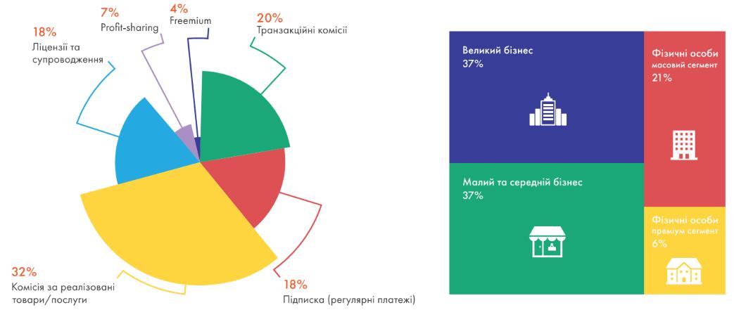 Украинская ассоциация финтех и инновационных компаний