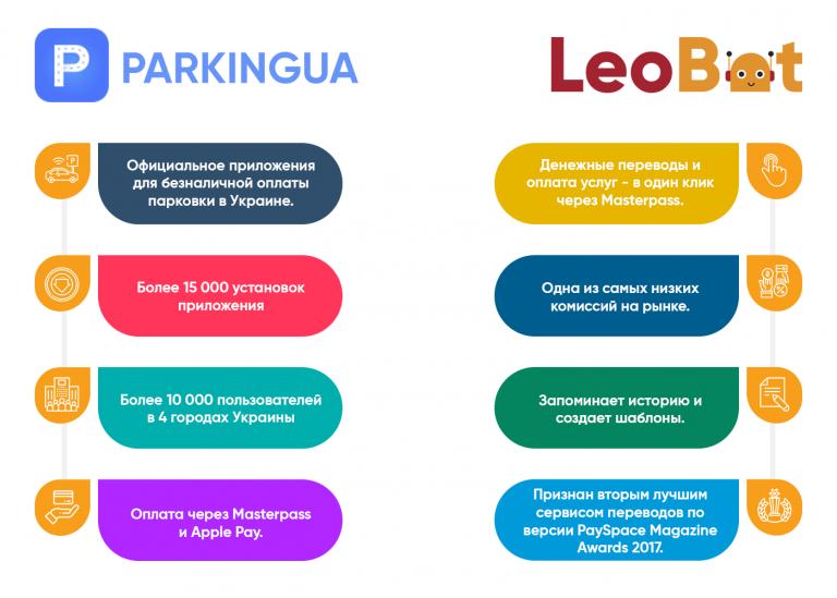 20 тыс. переводов в месяц. Вот как LeoGaming и Mastercard запускали первого в Украине платежного Facebook-бота