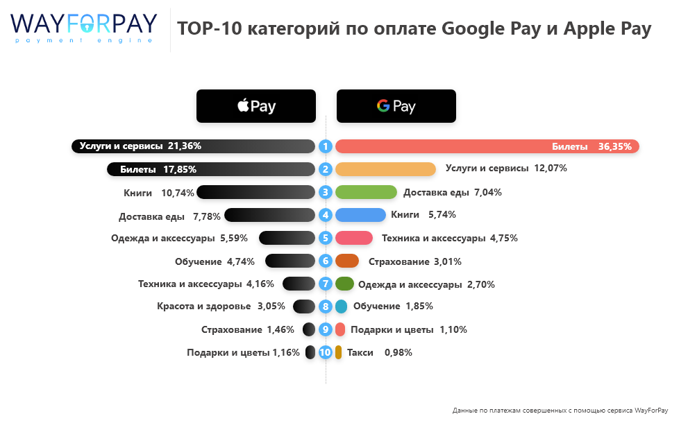 Этим сервисом пользуются «Алло», Karabas.ua, Uklon. Как WayForPay облегчит жизнь покупателям и продавцам в онлайне