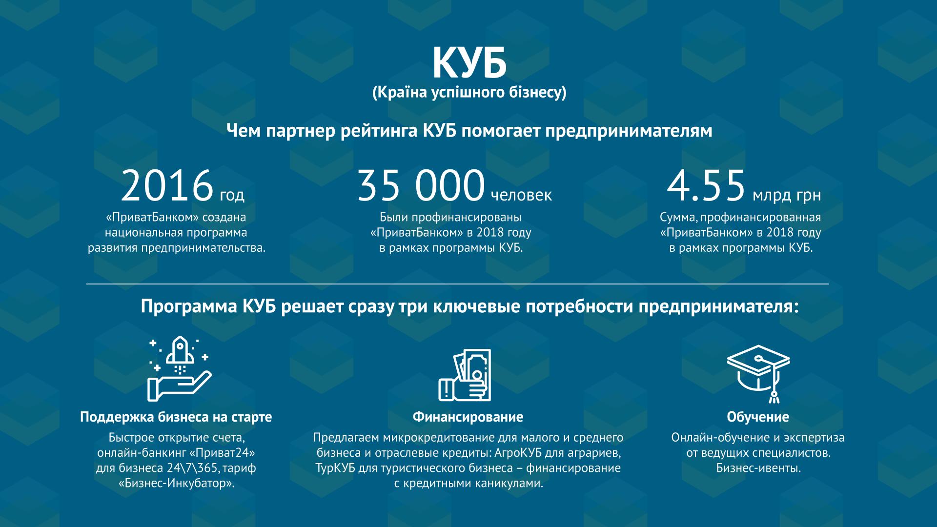 КУБ (Країна успішного бізнесу) от «ПриватБанка»