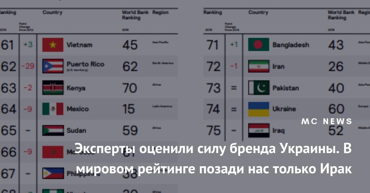какое место занимает украина по уровню жизни быстрый займ денег гродно