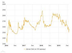 Динамика официального курса доллара с 2016 года. Источник: НБУ