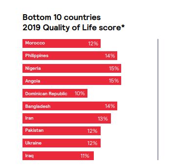 Страны с самой низкой оценкой уровня жизни
