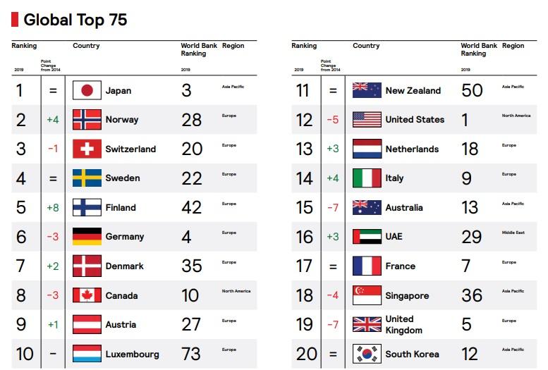 ТОП-20 стран в рейтинге FutureBrand Country Index