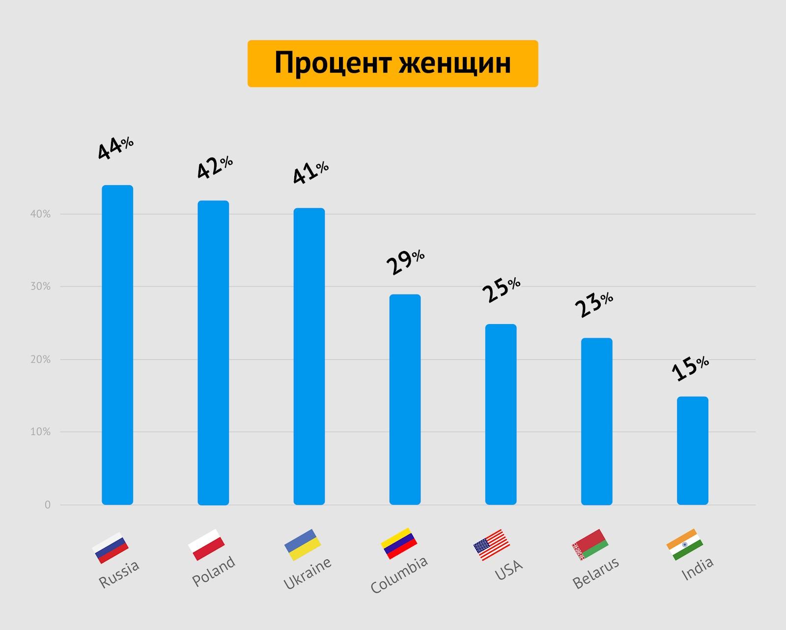 Процент женщин