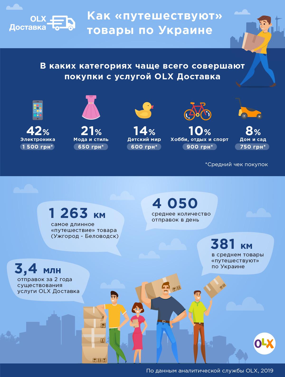 Инфографика от OLX