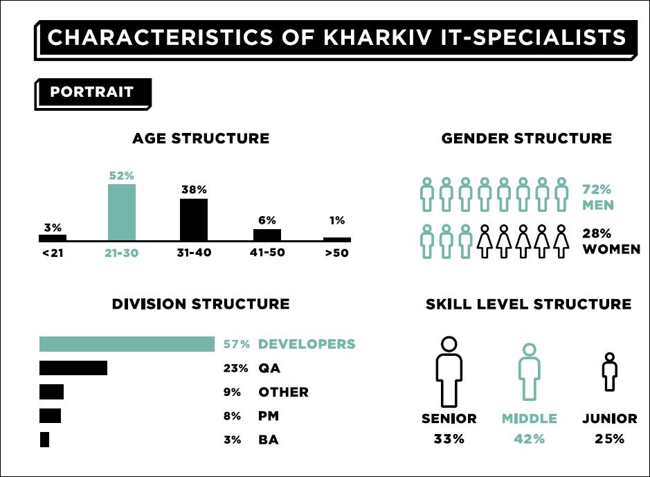 Сколько получают и где работают айтишники Харькова