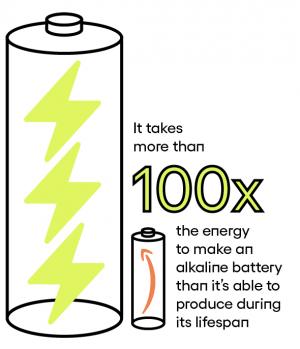 Производство одной щелочной батарейки требует в 100 раз больше энергии, чем она производит за свой жизненный цикл