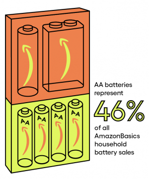 Батарейки АА составляют 46% всех продаж батареек AmazonBasics