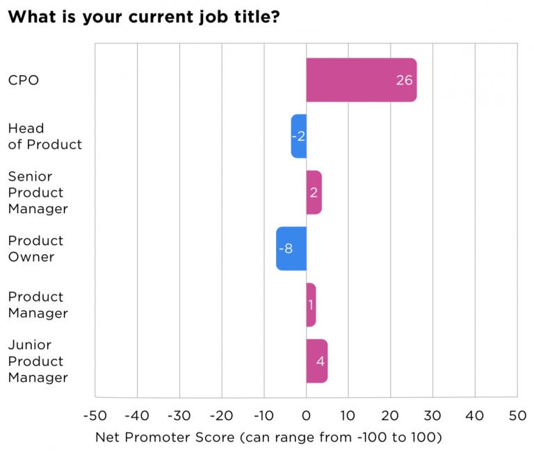 NPS роли в зависимости от job title