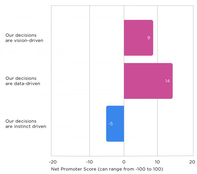 NPS роли в зависимости от подхода к принятию решений