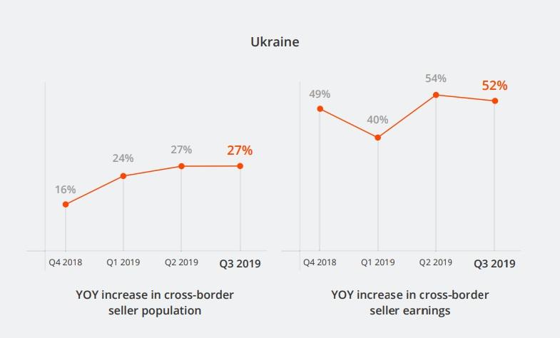 Рост количества онлайн-продавцов и их доходов в Украине год к году.