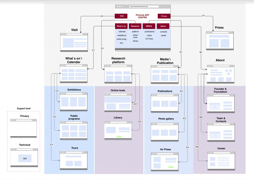 Пример структуры сайта (разработали для Pinchuk Art Center)