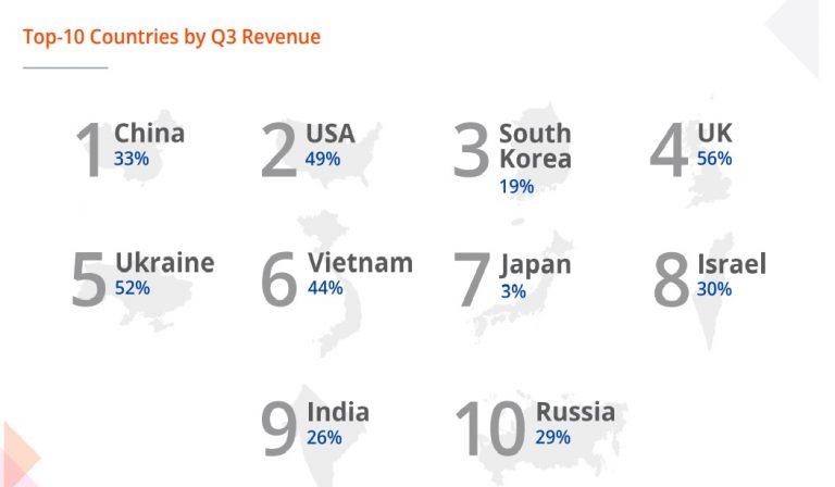 Global Seller Index