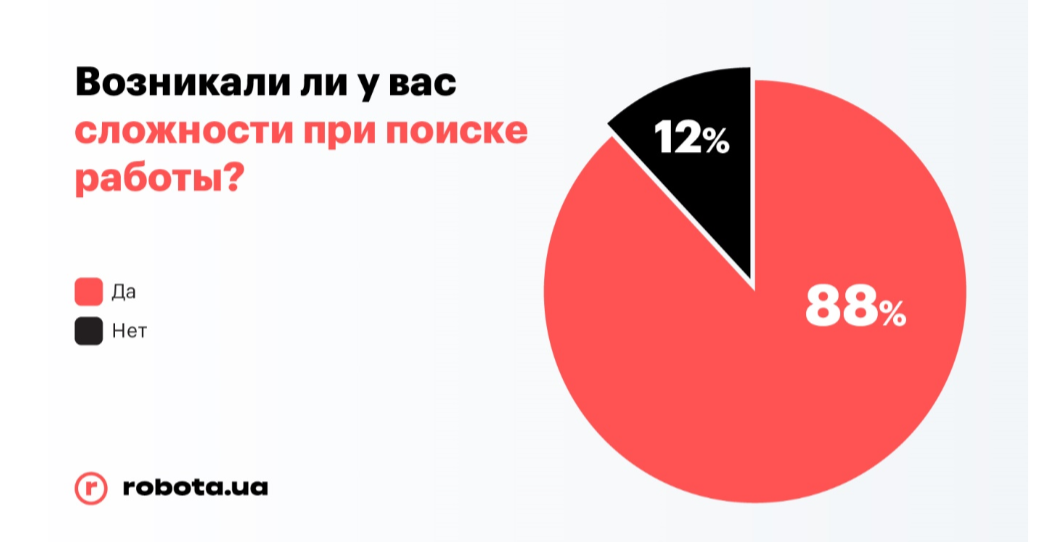 Rabota.ua