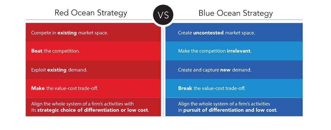 Теорія «червогого» та «блакитного» океанів