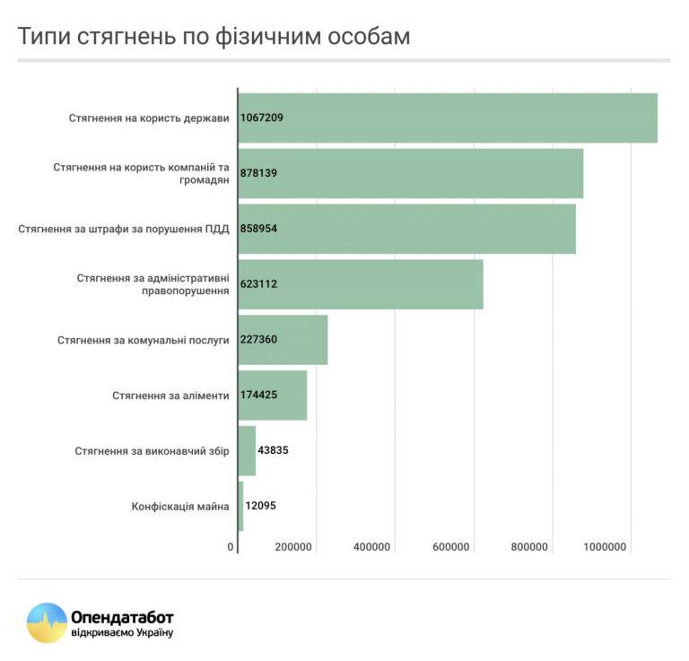 Единый реестр должников в Украине в 2020 году