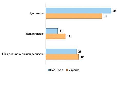 Исследование индекса счастья. Источник фото: КМИС
