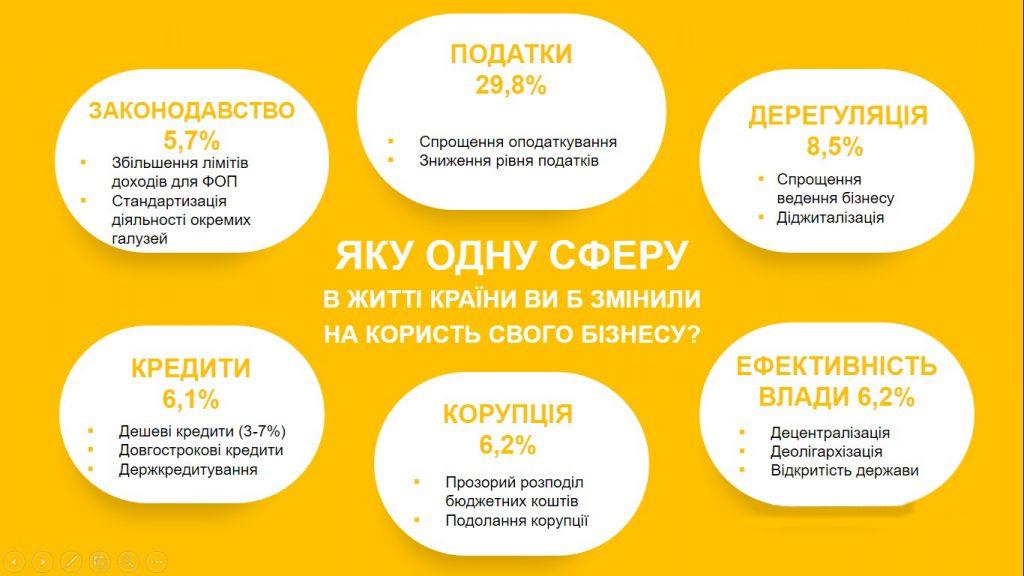 Исследование настроений малого бизнеса. Источник фото: Unlimit Ukraine