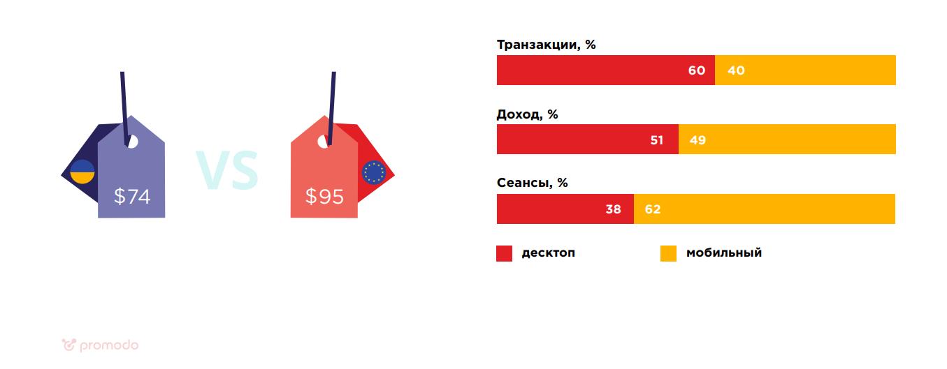 Как растет рынок eCommerce в Украине